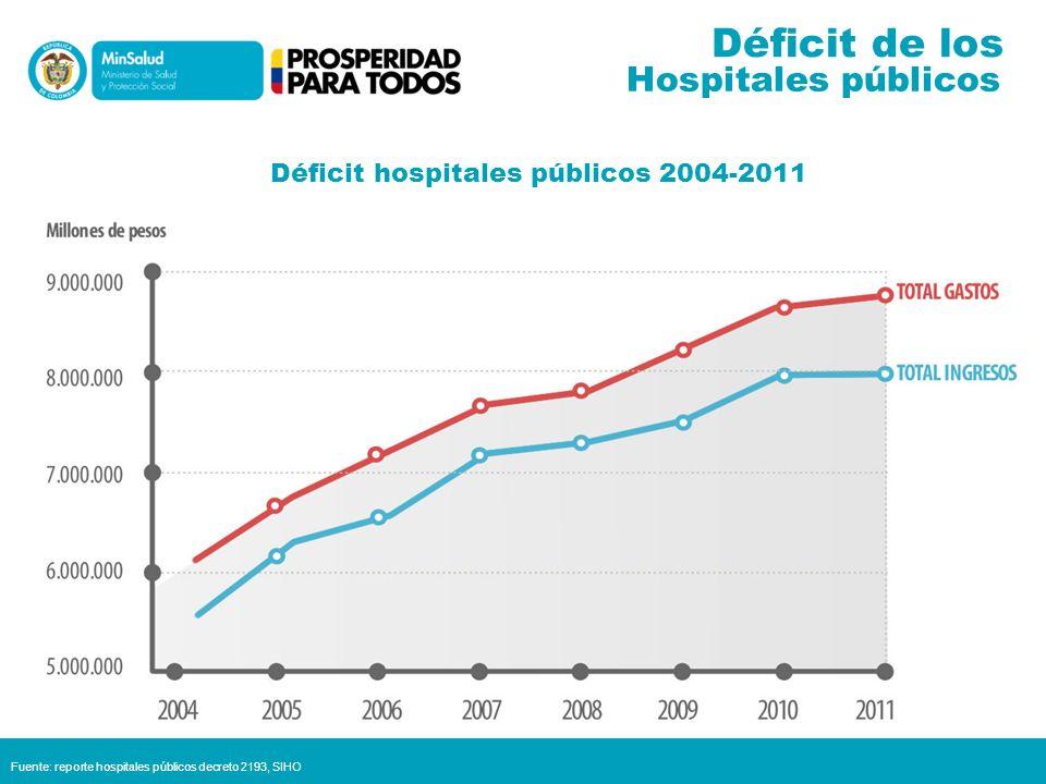 Déficit hospitales públicos 2004-2011