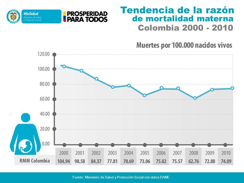 Tendencia de la razón de mortalidad materna Colombia 2000 - 2010