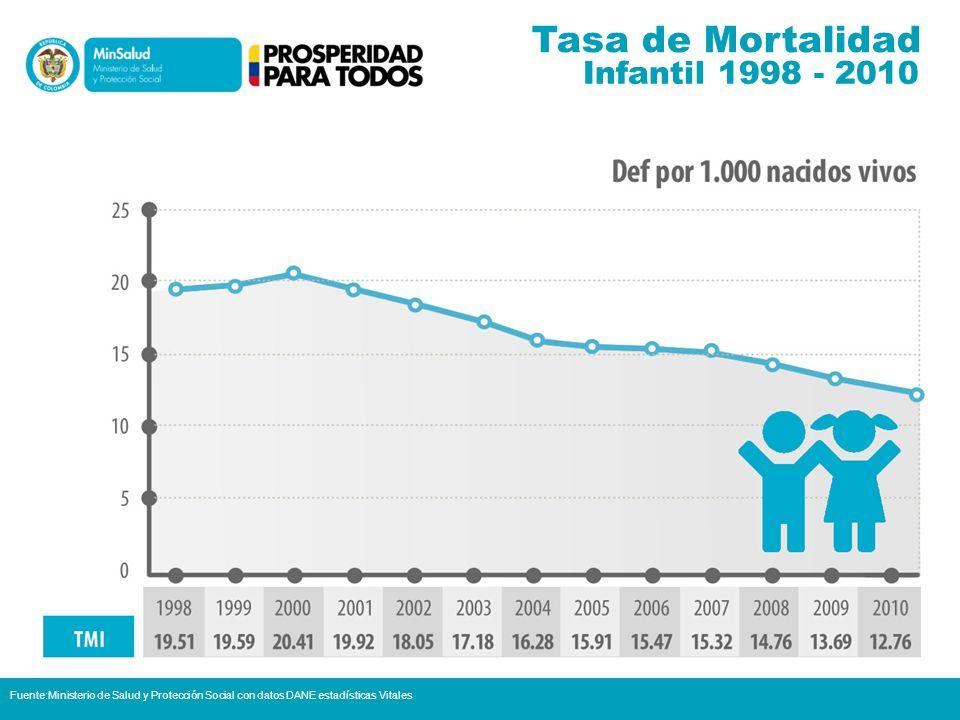 Tasa de Mortalidad Infantil 1998 - 2010
