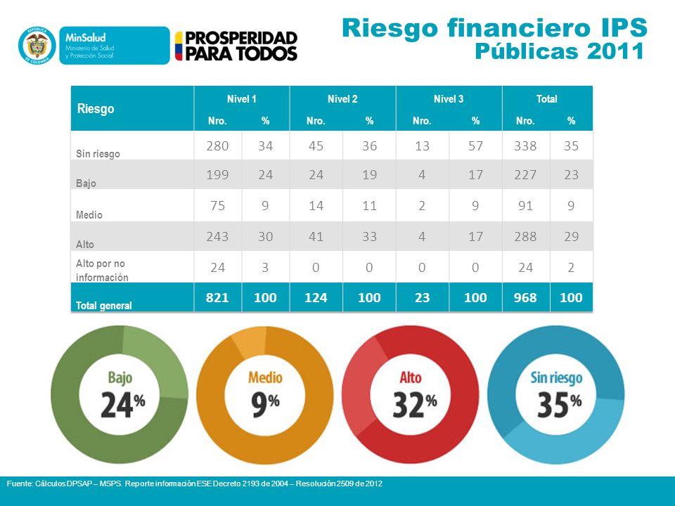 Riesgo financiero IPS Públicas 2011 280 34 45 36 13 57 338 35 199 24