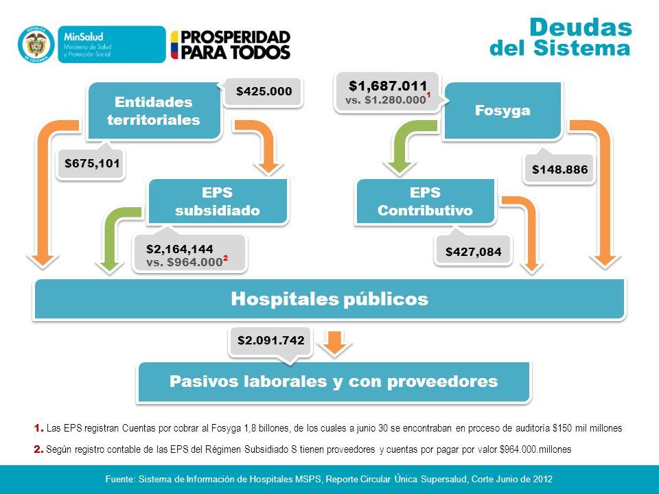 Deudas del Sistema Hospitales públicos
