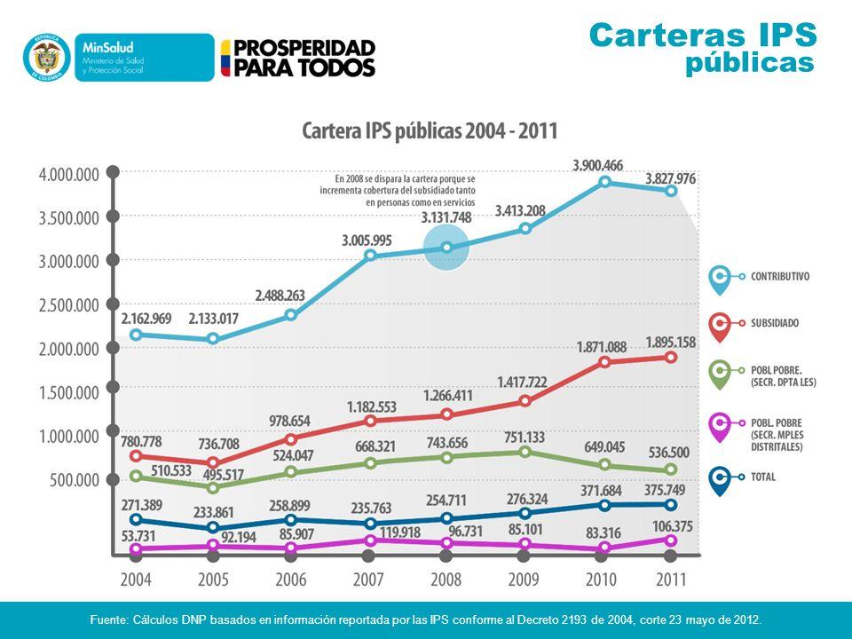 Carteras IPS públicas.
