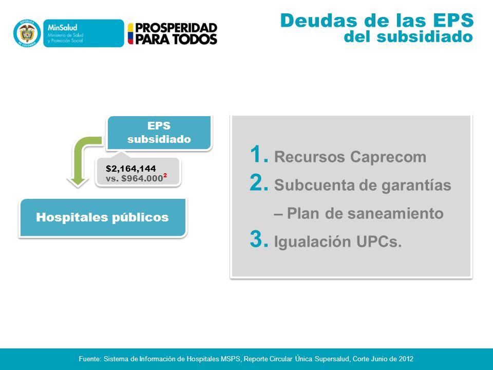 Deudas de las EPS del subsidiado Recursos Caprecom
