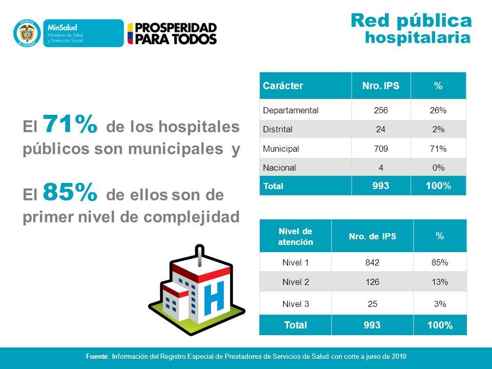 Red pública hospitalaria