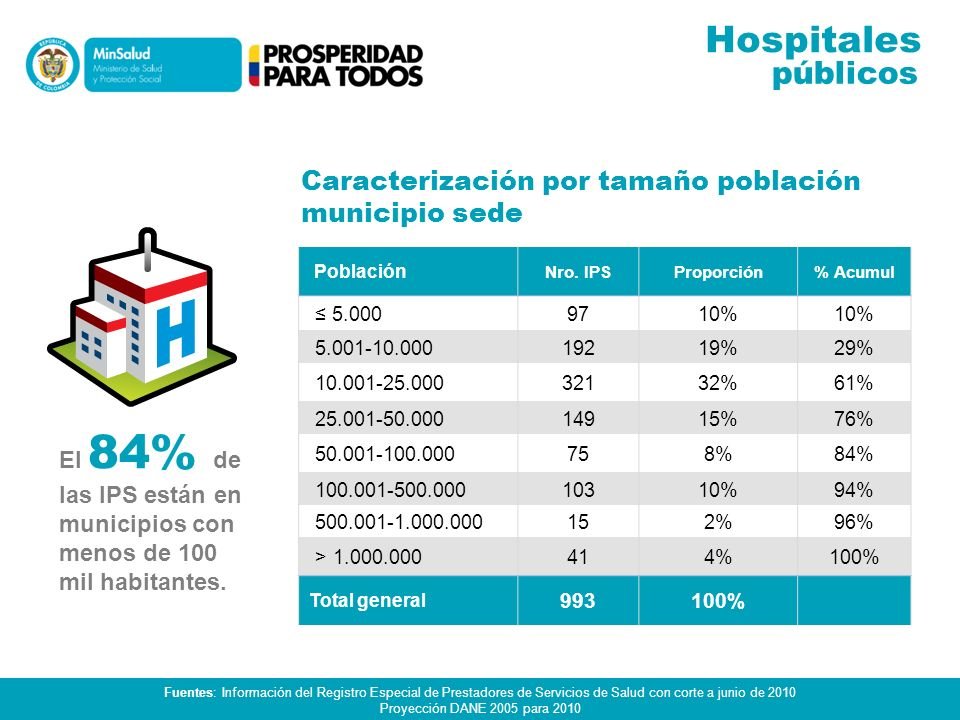 Hospitales públicos Caracterización por tamaño población