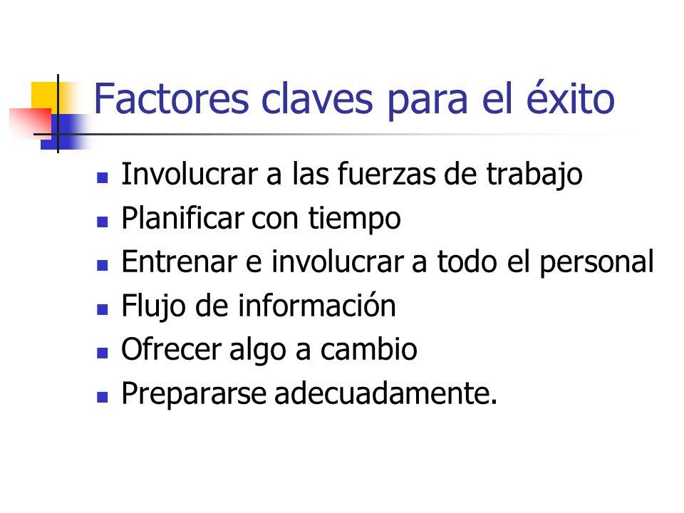 Factores claves para el éxito