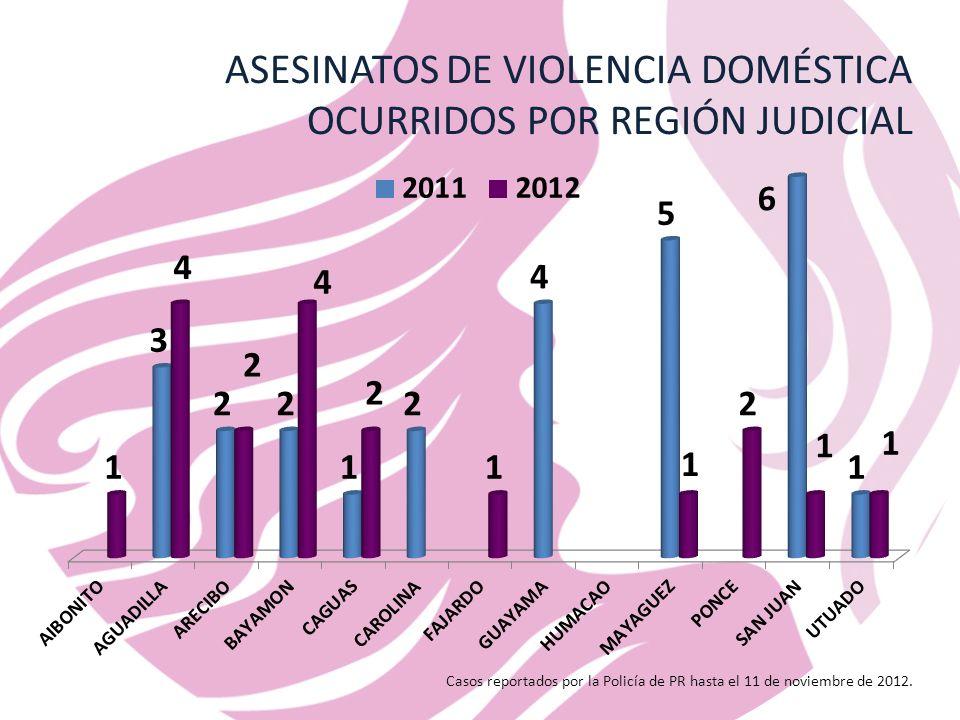 ASESINATOS DE VIOLENCIA DOMÉSTICA OCURRIDOS POR REGIÓN JUDICIAL