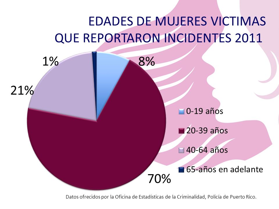 EDADES DE MUJERES VICTIMAS QUE REPORTARON INCIDENTES 2011
