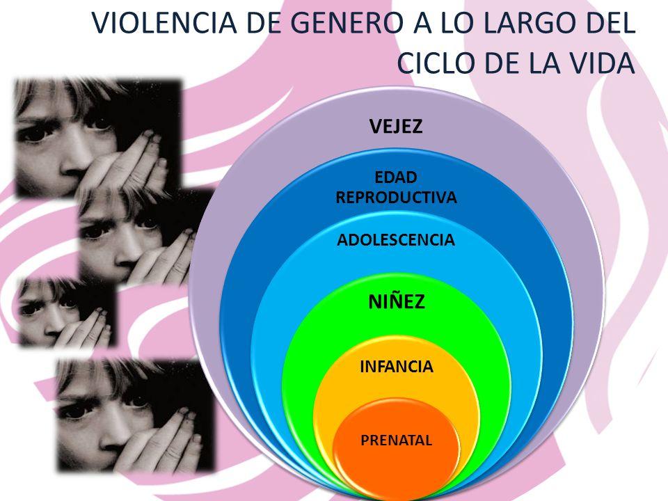 VIOLENCIA DE GENERO A LO LARGO DEL CICLO DE LA VIDA