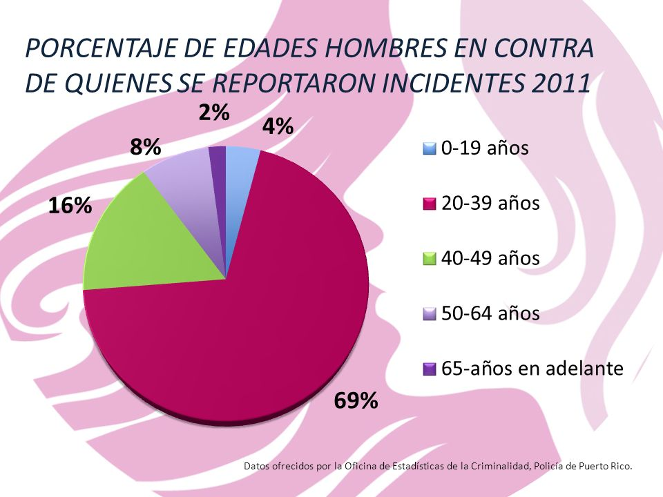 PORCENTAJE DE EDADES HOMBRES EN CONTRA DE QUIENES SE REPORTARON INCIDENTES 2011