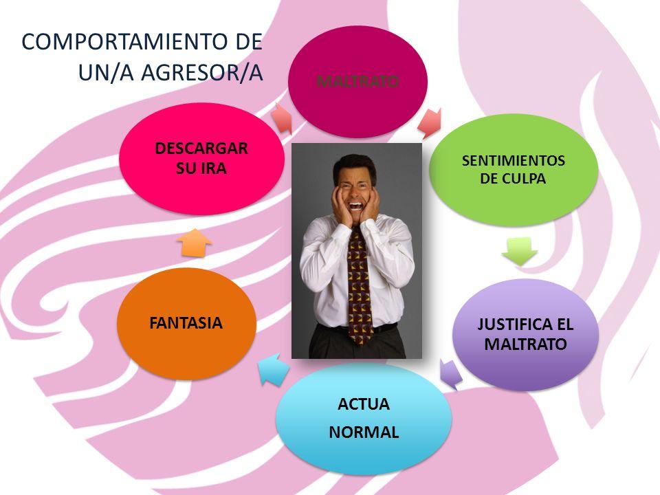 COMPORTAMIENTO DE UN/A AGRESOR/A
