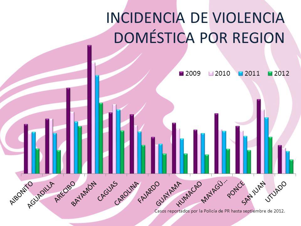 INCIDENCIA DE VIOLENCIA DOMÉSTICA POR REGION