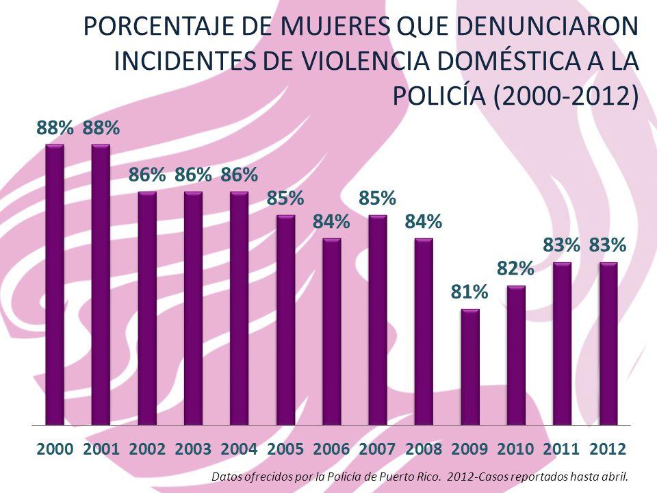 PORCENTAJE DE MUJERES QUE DENUNCIARON INCIDENTES DE VIOLENCIA DOMÉSTICA A LA POLICÍA (2000-2012)