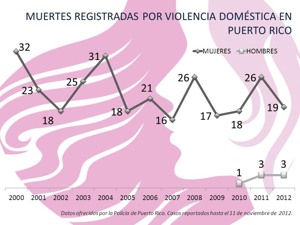 MUERTES REGISTRADAS POR VIOLENCIA DOMÉSTICA EN PUERTO RICO