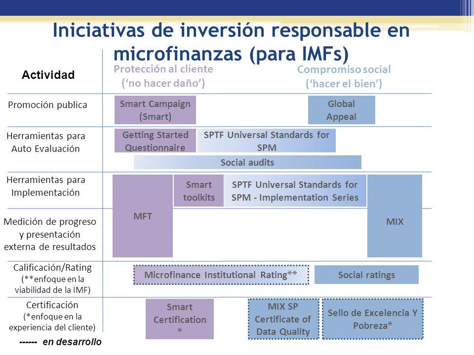 Iniciativas de inversión responsable en microfinanzas (para IMFs)