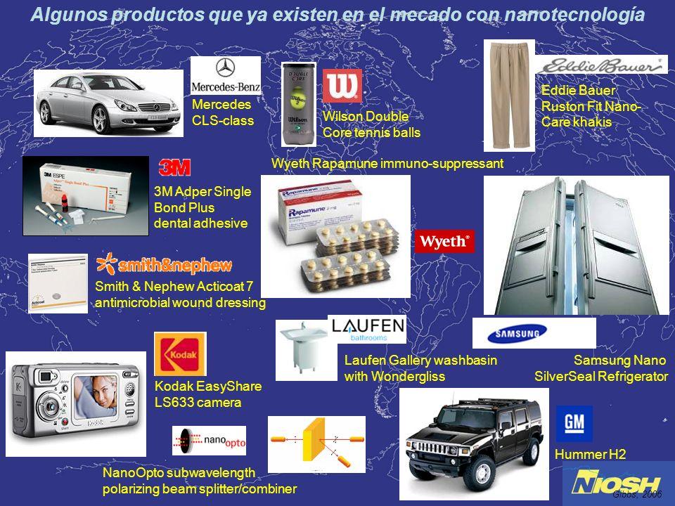 Algunos productos que ya existen en el mecado con nanotecnología