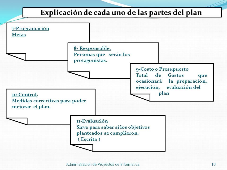 Explicación de cada uno de las partes del plan