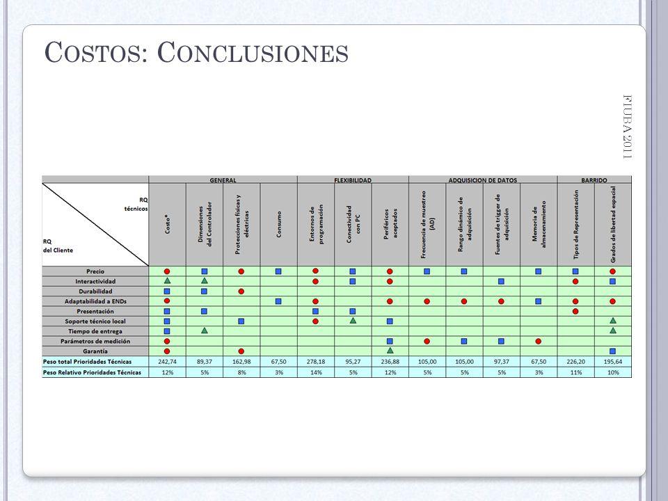 Costos: Conclusiones FIUBA 2011 Trabajo Profesional: ScanKit