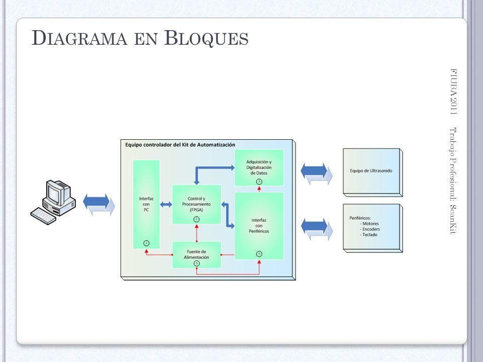 Diagrama en Bloques FIUBA 2011 Trabajo Profesional: ScanKit