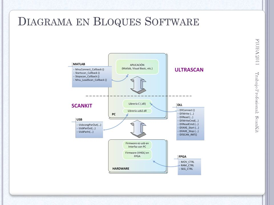Diagrama en Bloques Software