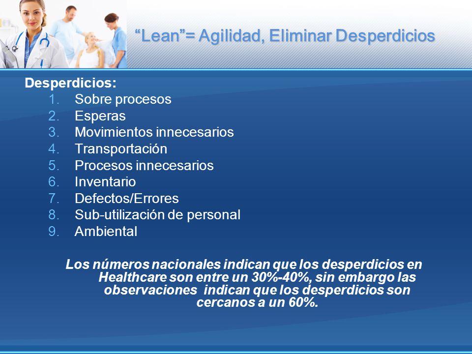 Lean = Agilidad, Eliminar Desperdicios