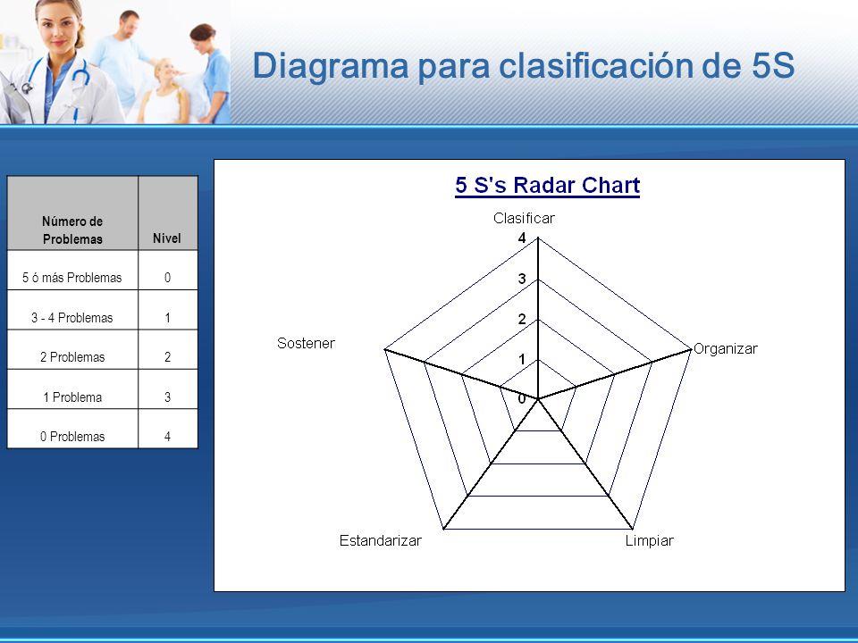 Diagrama para clasificación de 5S