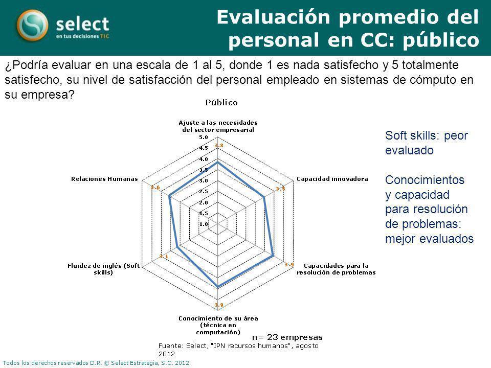 Evaluación promedio del personal en CC: público