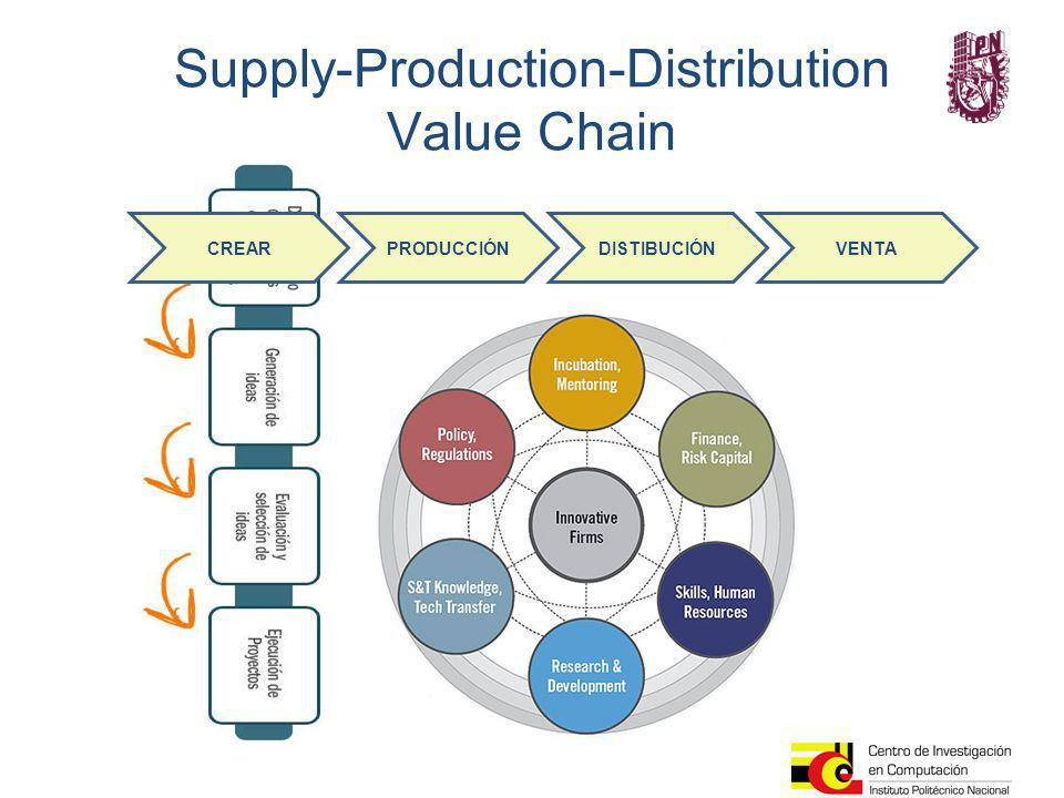 Supply-Production-Distribution Value Chain