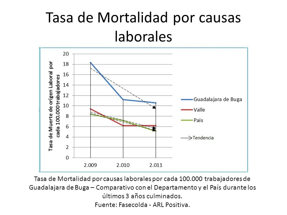 Tasa de Mortalidad por causas laborales