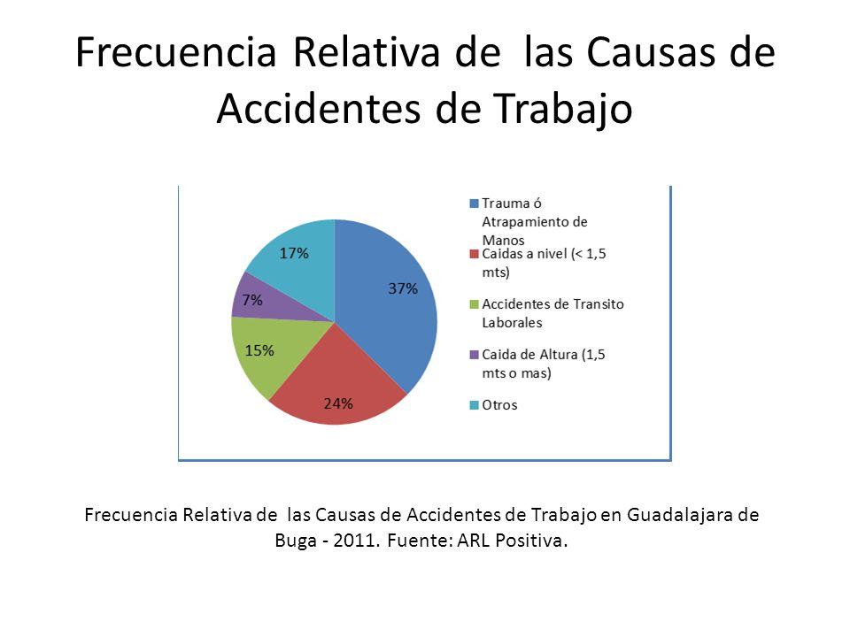 Frecuencia Relativa de las Causas de Accidentes de Trabajo