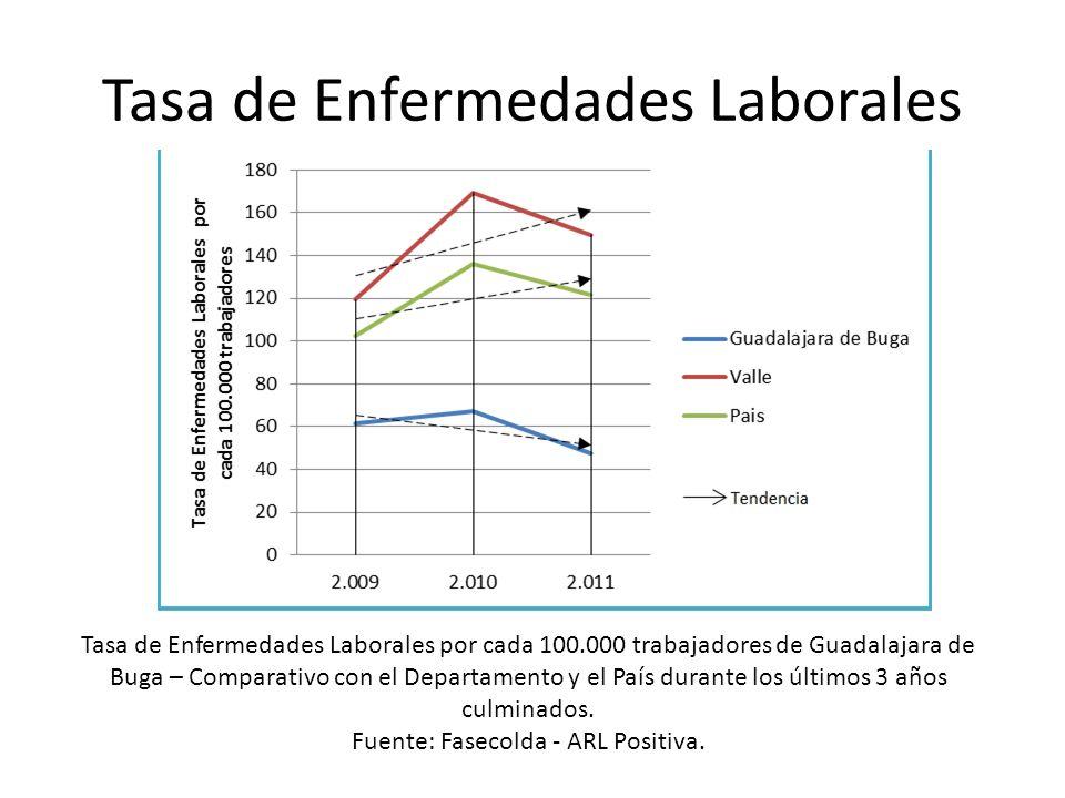 Tasa de Enfermedades Laborales