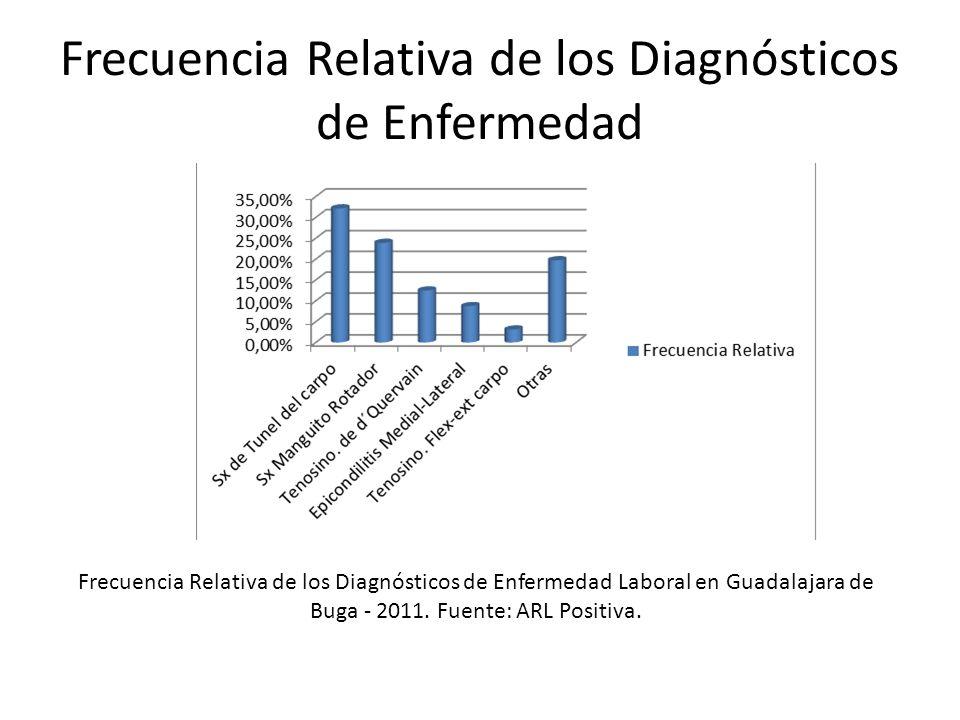 Frecuencia Relativa de los Diagnósticos de Enfermedad
