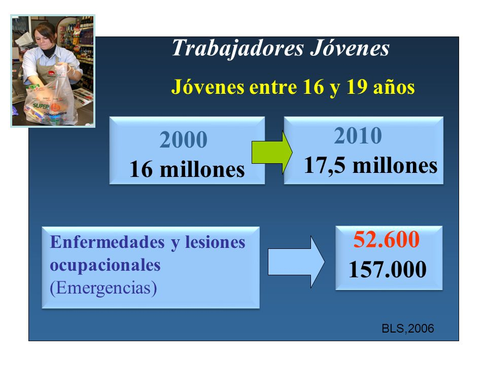 Trabajadores Jóvenes 2010 2000 17,5 millones 16 millones 52.600