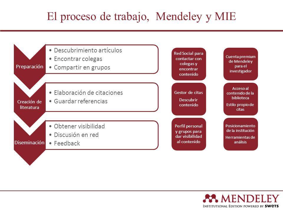 El proceso de trabajo, Mendeley y MIE