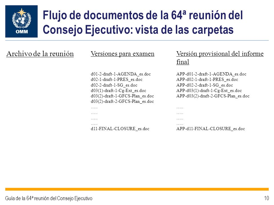 Flujo de documentos de la 64ª reunión del Consejo Ejecutivo: vista de las carpetas
