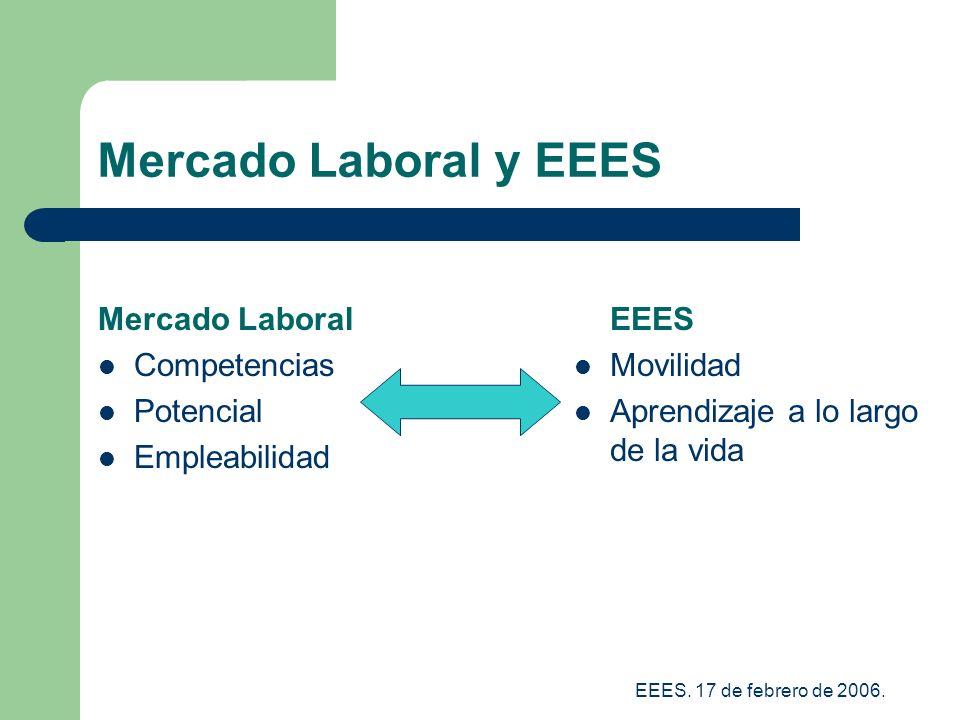 Mercado Laboral y EEES Mercado Laboral Competencias Potencial