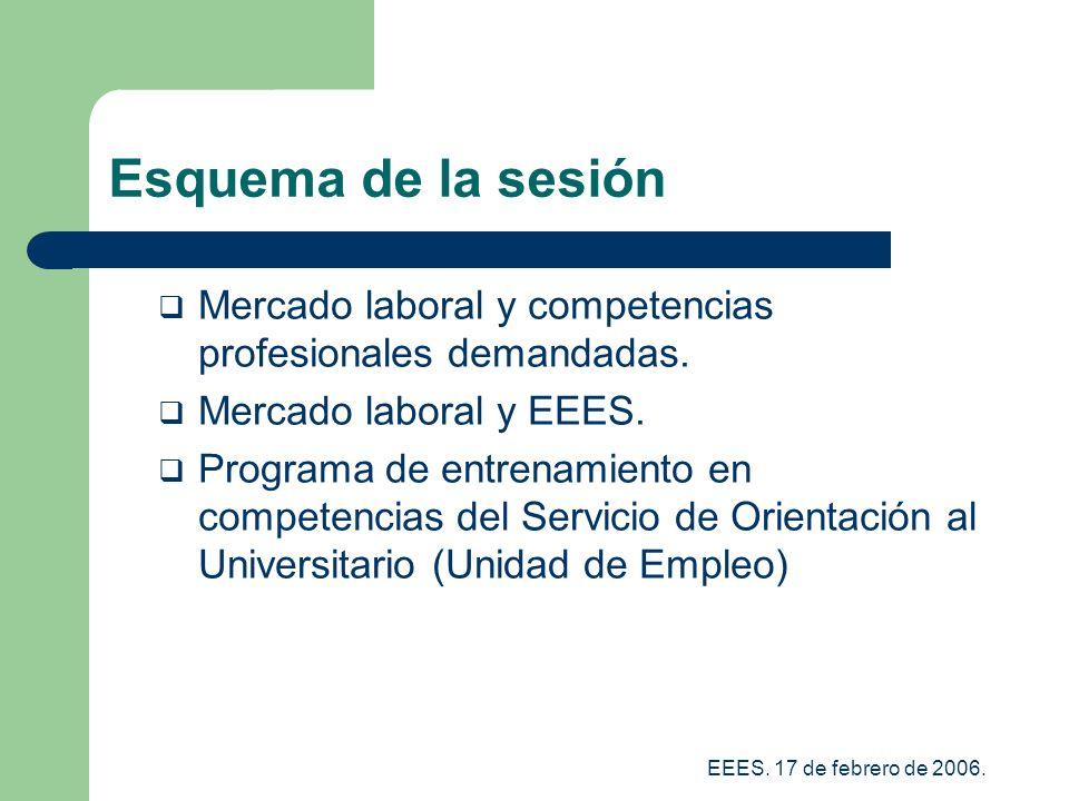 Esquema de la sesión Mercado laboral y competencias profesionales demandadas. Mercado laboral y EEES.