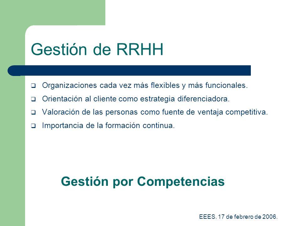 Gestión de RRHH Gestión por Competencias