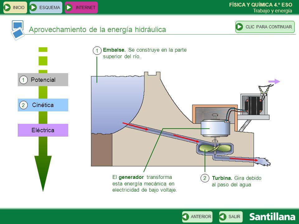 Aprovechamiento de la energía hidráulica