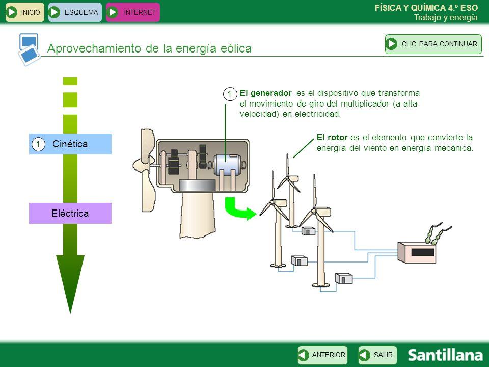 Aprovechamiento de la energía eólica