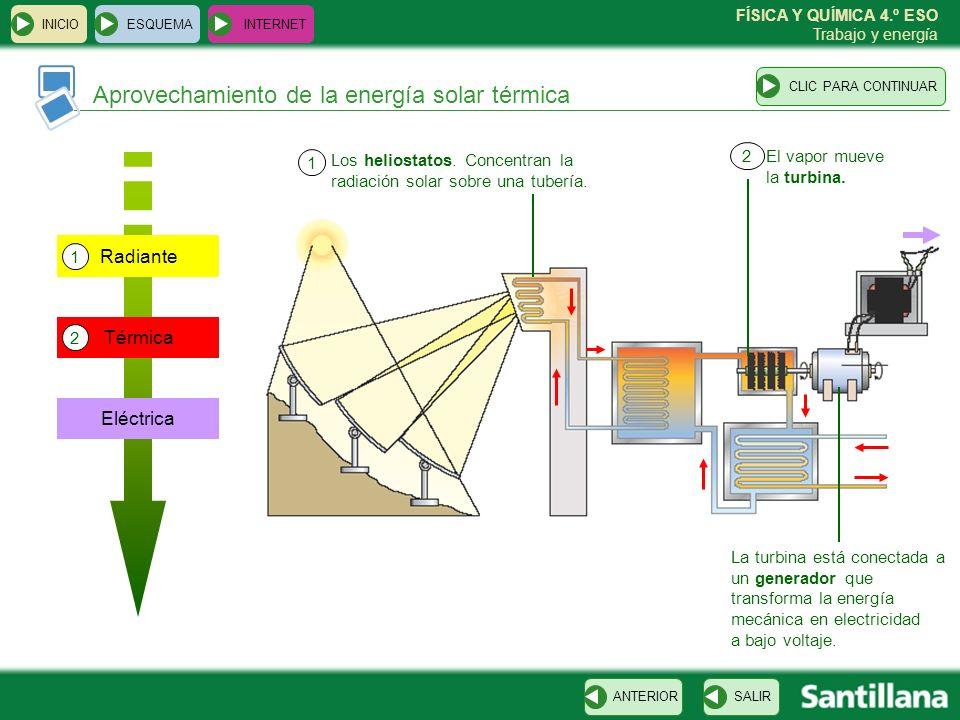 Aprovechamiento de la energía solar térmica