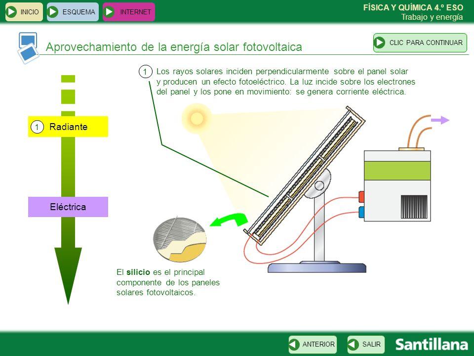 Aprovechamiento de la energía solar fotovoltaica