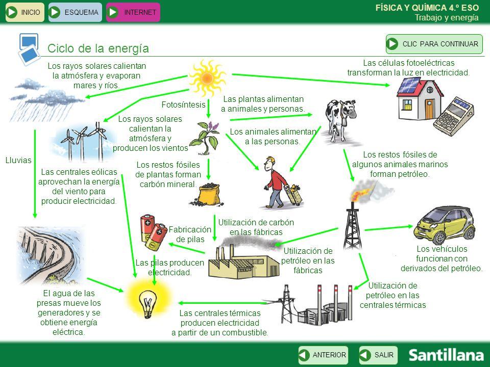 INICIO ESQUEMA. INTERNET. CLIC PARA CONTINUAR. Ciclo de la energía. Las células fotoeléctricas transforman la luz en electricidad.