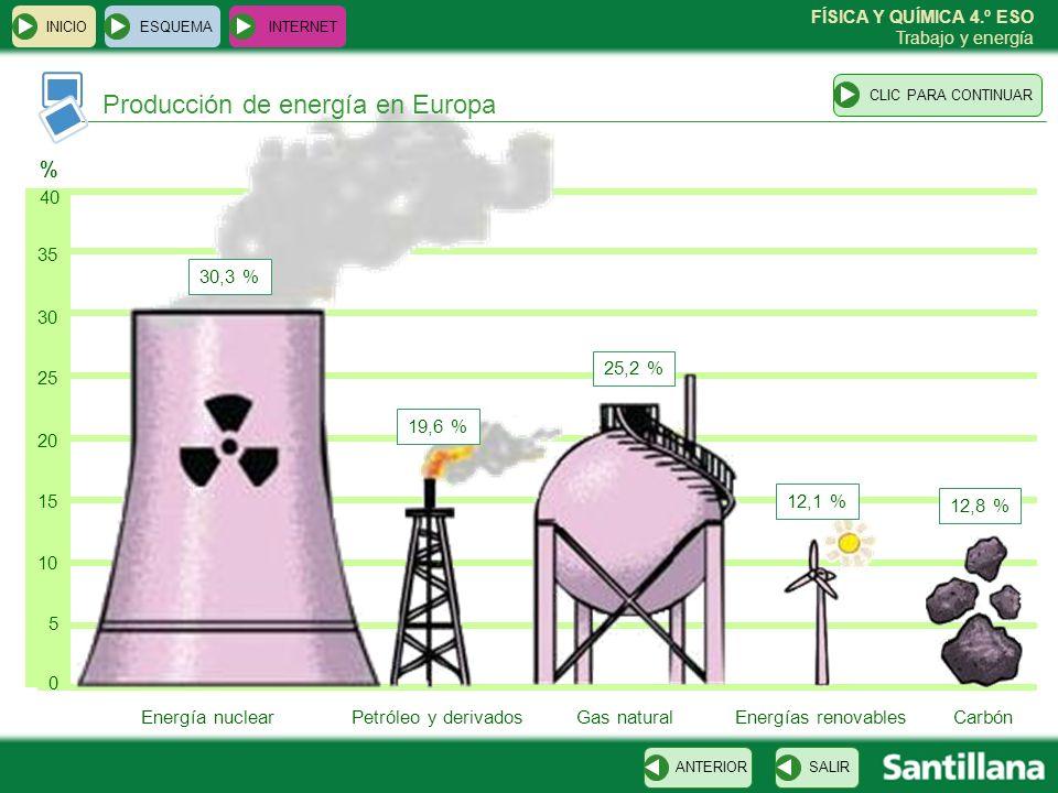 Producción de energía en Europa