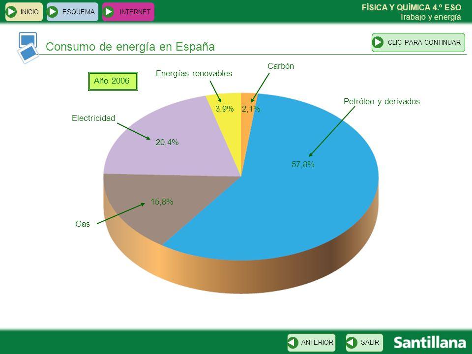 Consumo de energía en España