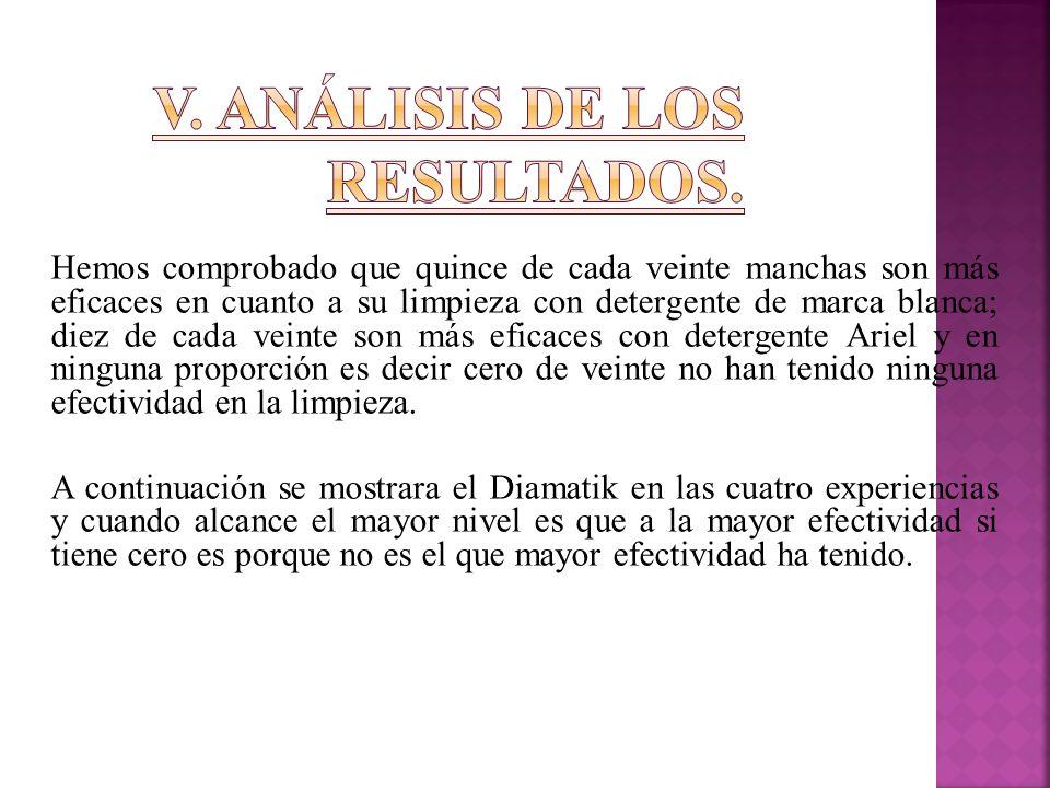 V. Análisis de los resultados.