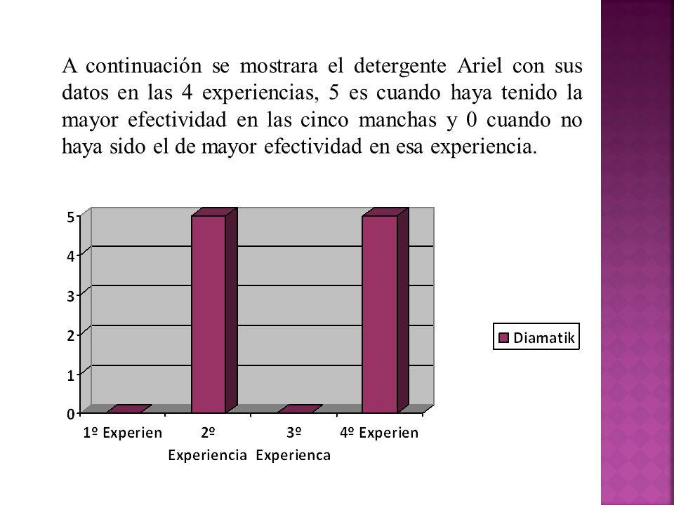 A continuación se mostrara el detergente Ariel con sus datos en las 4 experiencias, 5 es cuando haya tenido la mayor efectividad en las cinco manchas y 0 cuando no haya sido el de mayor efectividad en esa experiencia.