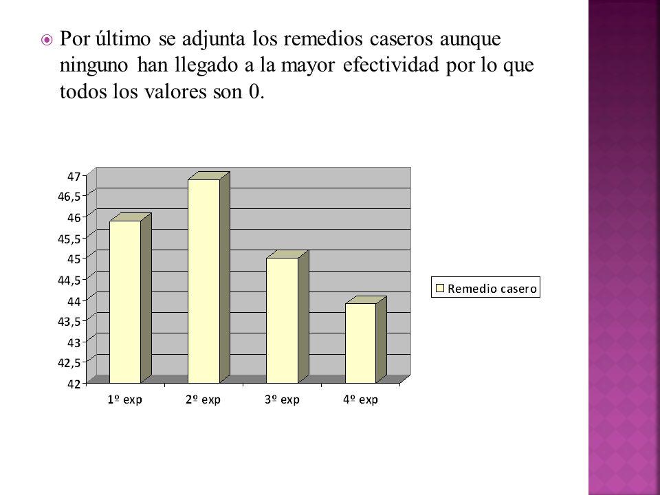 Por último se adjunta los remedios caseros aunque ninguno han llegado a la mayor efectividad por lo que todos los valores son 0.
