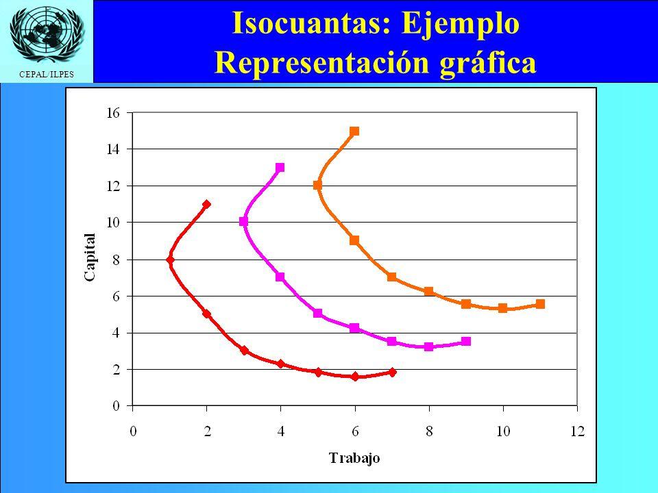 Isocuantas: Ejemplo Representación gráfica