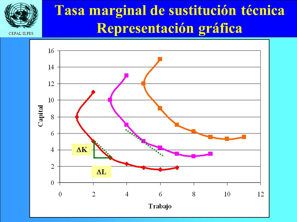 Tasa marginal de sustitución técnica Representación gráfica